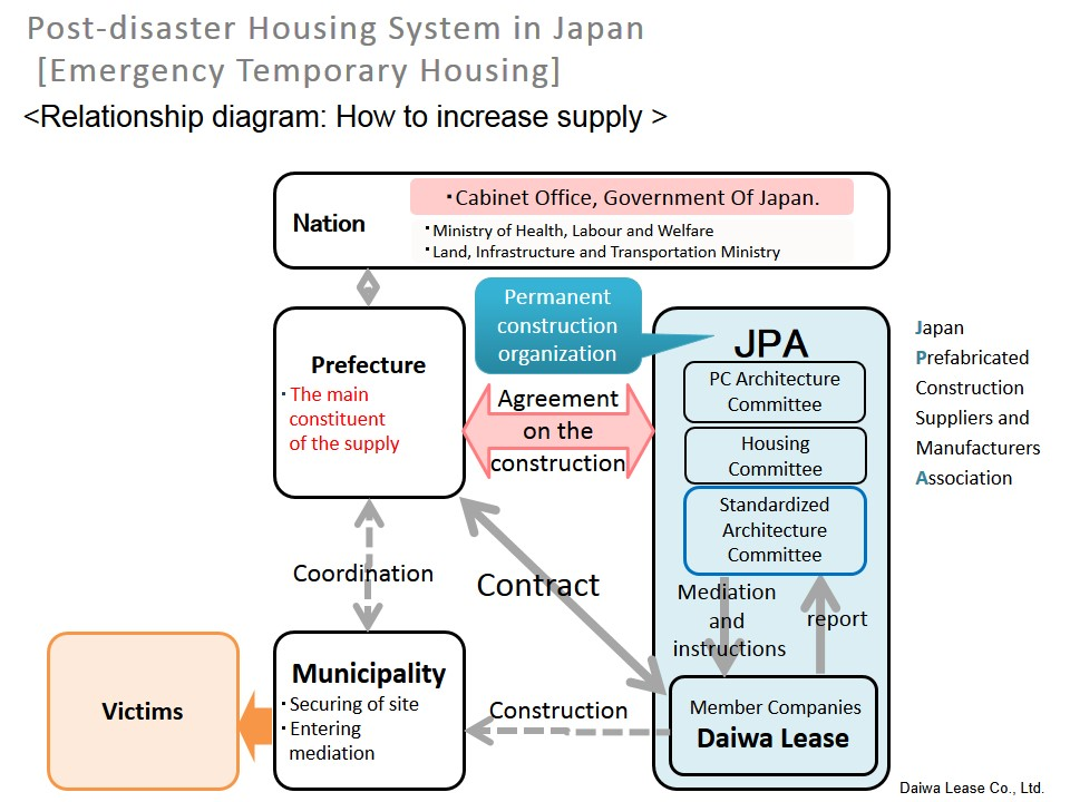 Provision of emergency temporary housing the models of emergency temporary house used in japan are the construction model and the lease house use model platinumwayz
